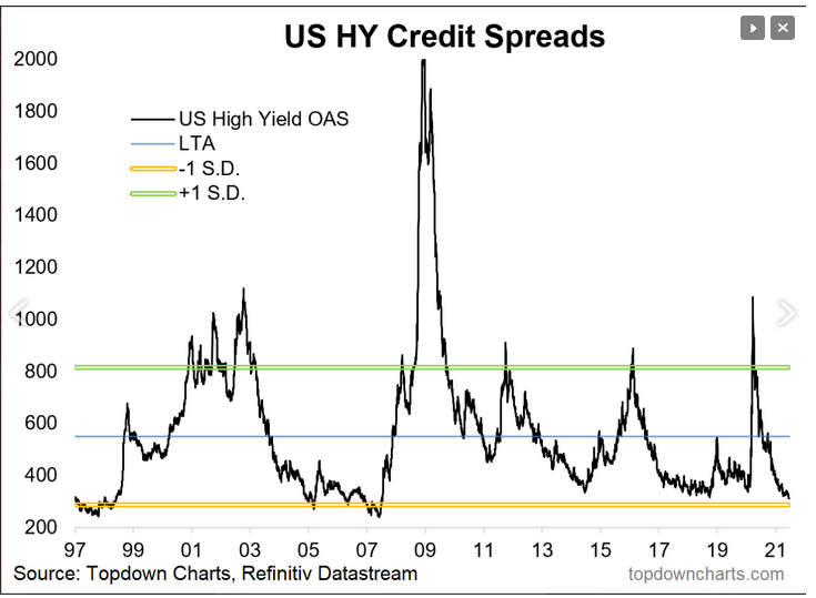 US HY Credit Spreads