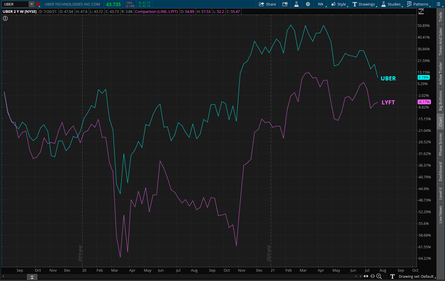 Uber And Lyft Combined Chart.