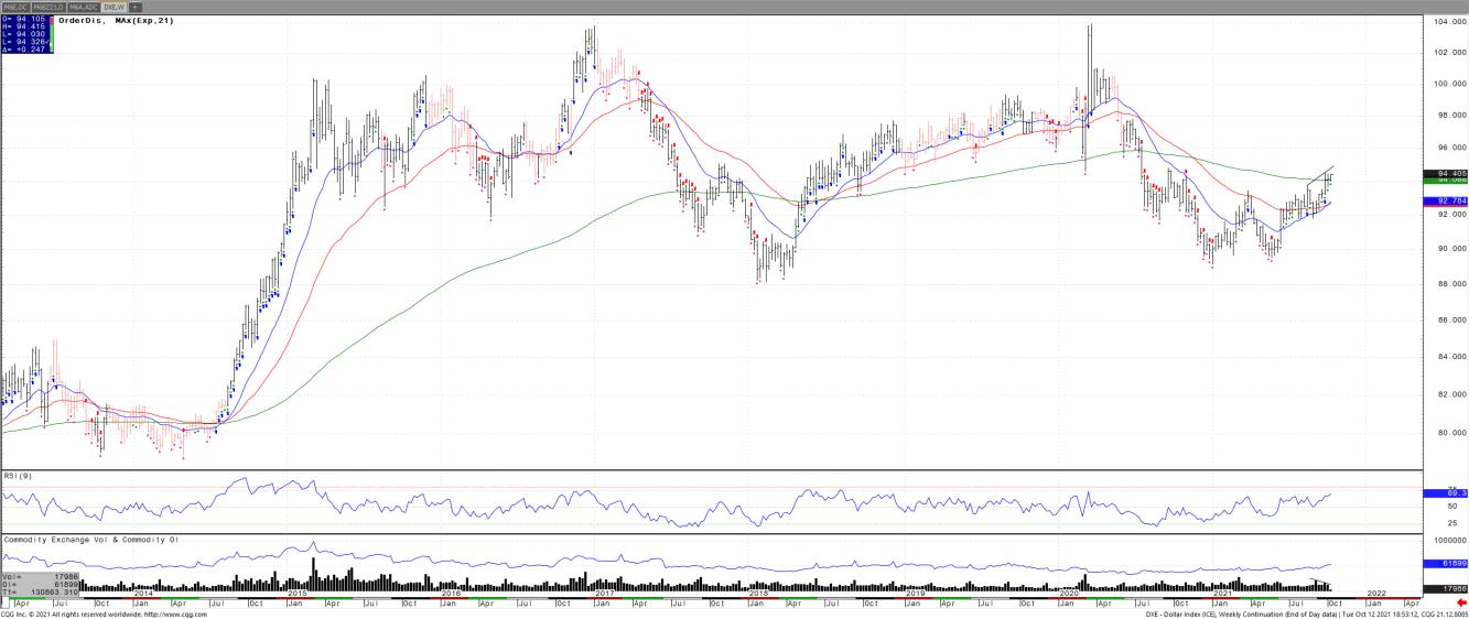 US dollar index weekly chart.
