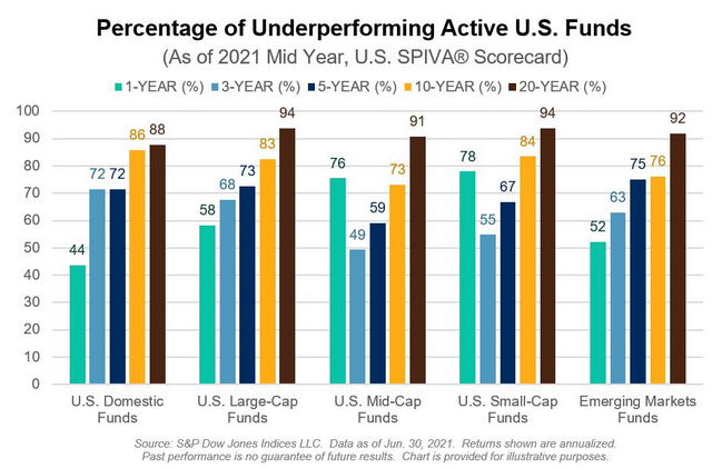 Percentage Of Underperforming Active U.S. Funds