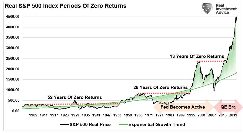 Real S&P 500 Periods Of Zero Returns