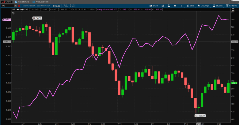 IXE And IXT Combined Daily Chart.
