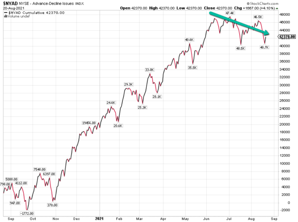 New York Stock Exchange Advance/decline Line Chart