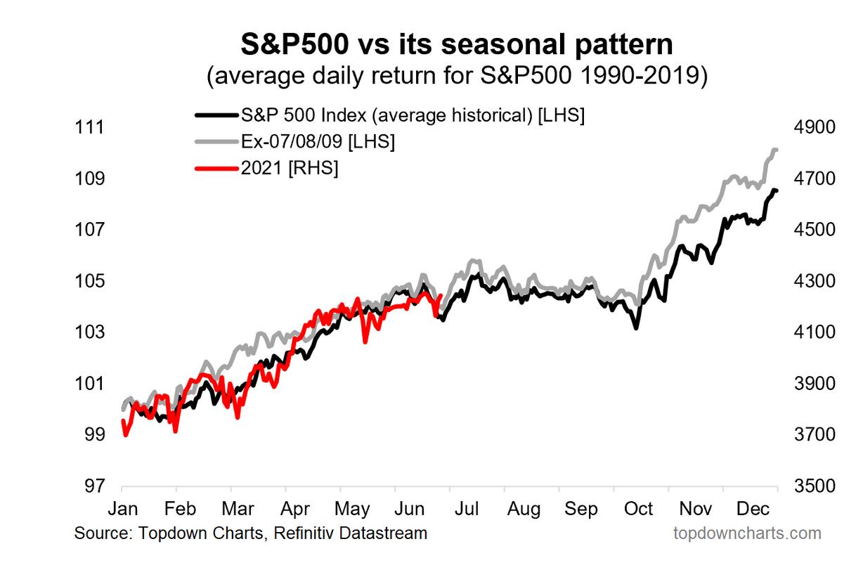 SPX vs Its Seasonal Pattern