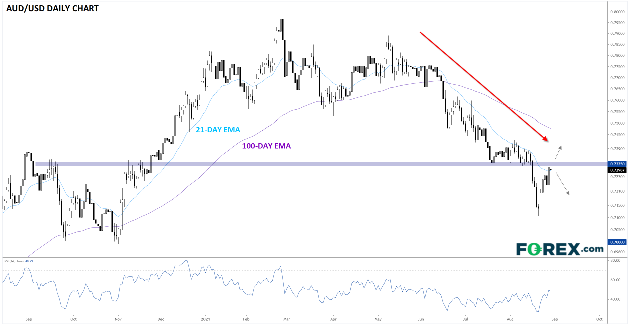 Currency Pair Of The Week: AUD/USD Testing Resistance Ahead Of Key Data Releases