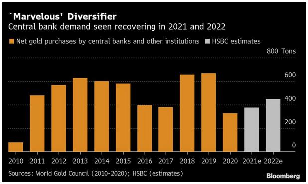 Central Bank Demand