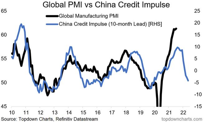 China credit impulse