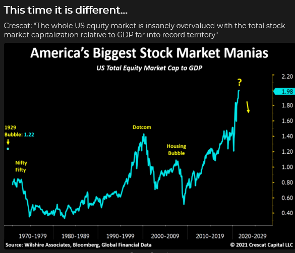 US Total Equity Market Cap To GDP