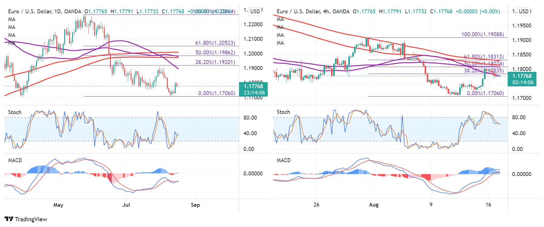 EUR/USD: Correction Underway? | Investing.com