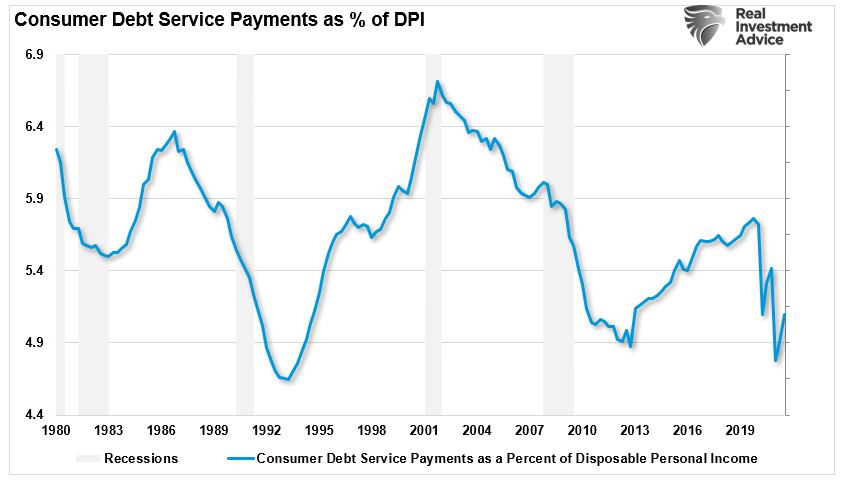 Consumer Debt Payments To DPI