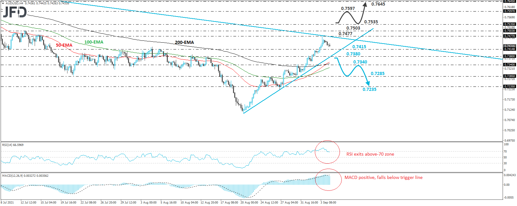 AUD/USD Hits A Downside Resistance Line