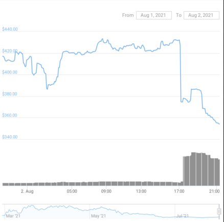 ALCX Price Chart