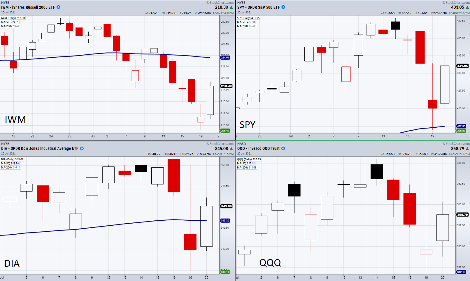 Indices Daily Chart