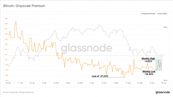 Institutional demand for Bitcoin appears to be cooling down, data reveals