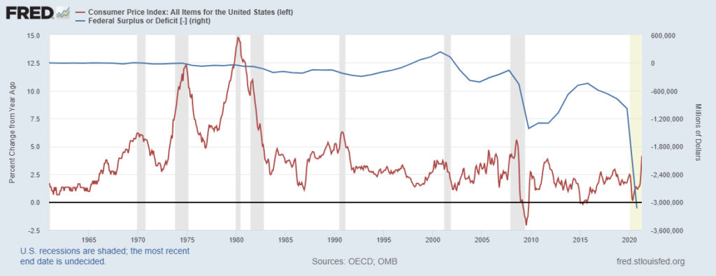 CPI-Fed Surplus Or Deficit Chart