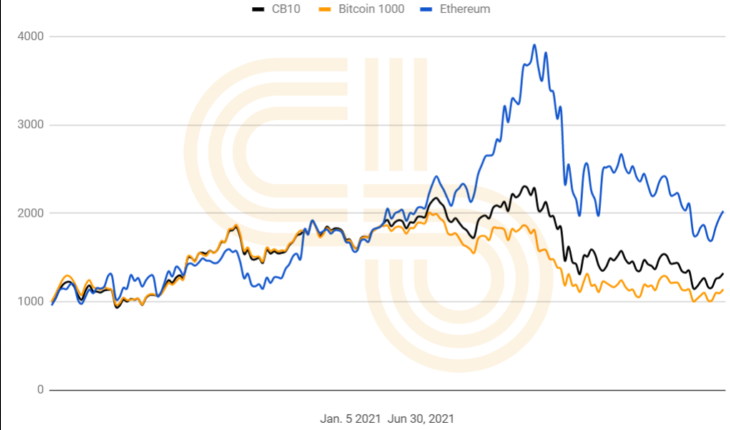 BTC-ETH Earnings Chart