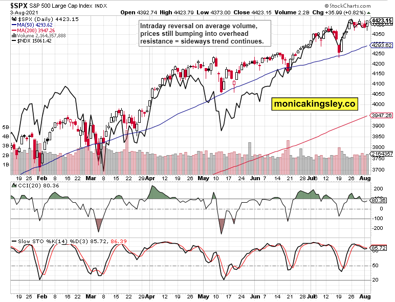 SPX And NASDAW Daily Chart.