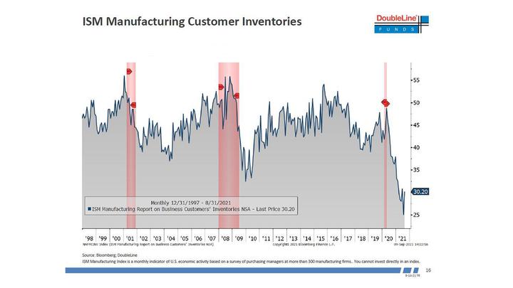 ISM Manufacturing Consumer Inventories