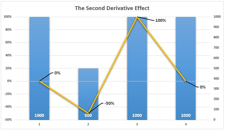 Second Derivative Effect