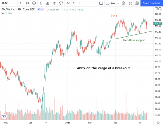 AbbVie is on the Verge of a Breakout