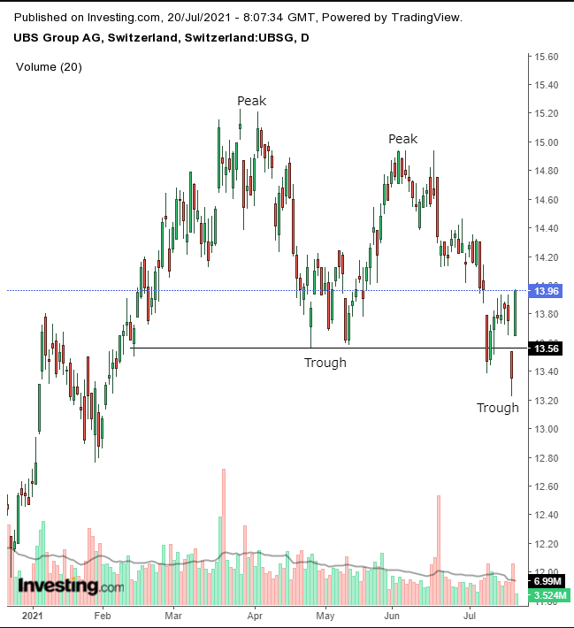 UBS Daily