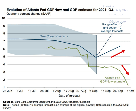 US-GDPNow Real GDP Estimate For Q3-2021