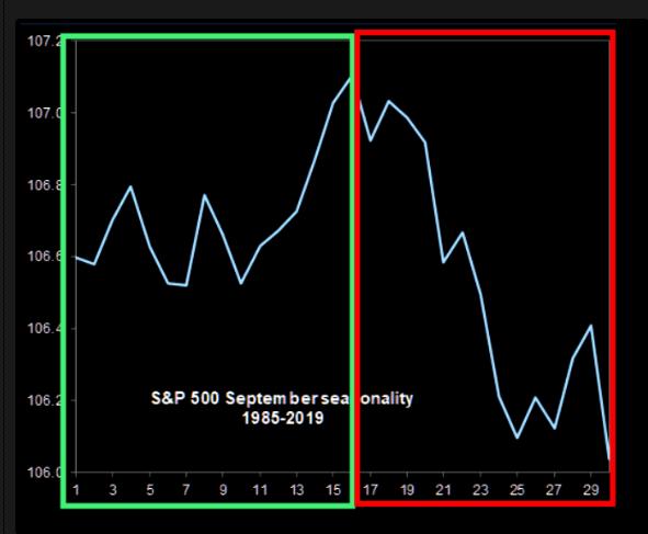 S&P 500 September Seasonality Chart