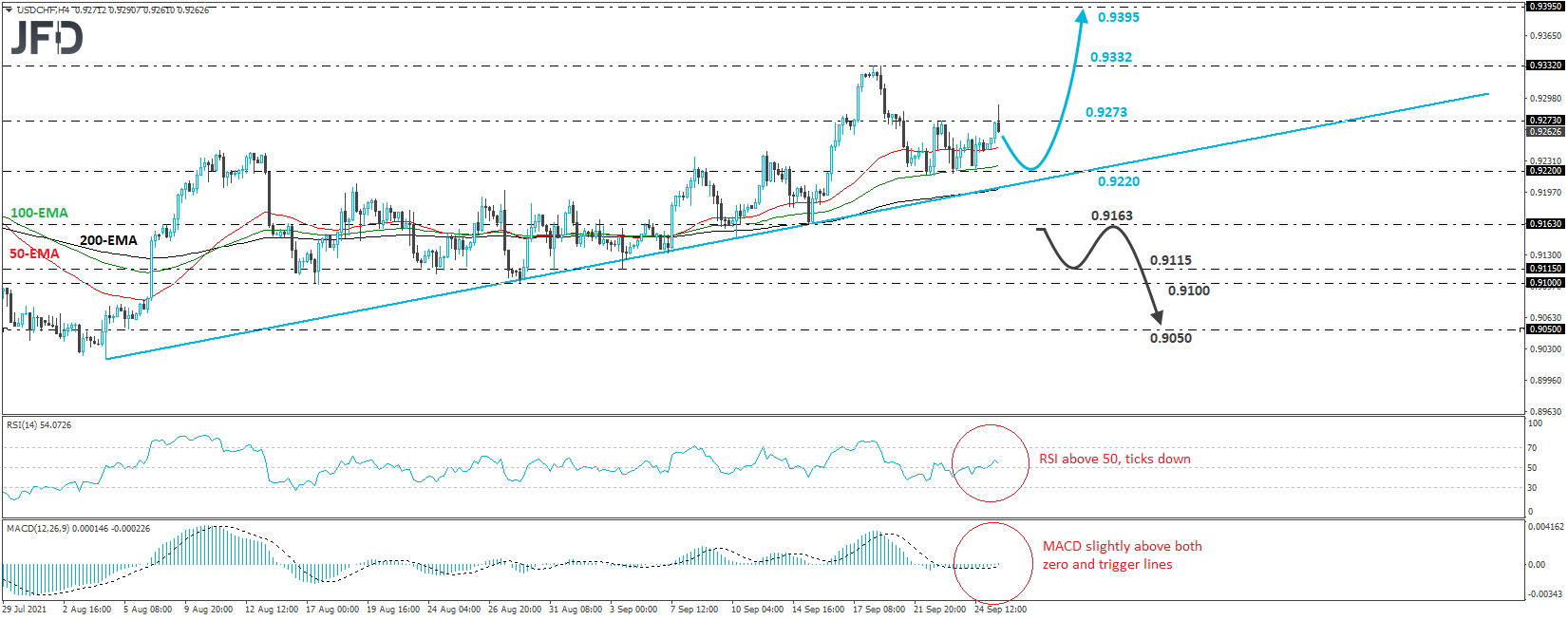 USD/CHF Stays Above an Upside Support Line