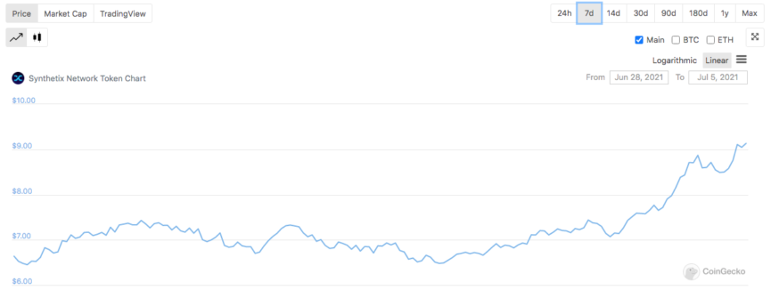 Synthetix Price Chart