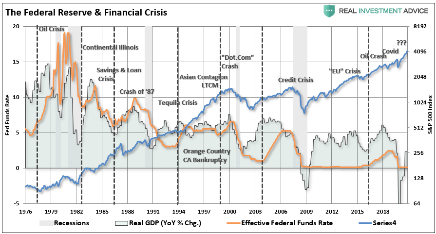 The Fed Reserve & Financial Crisis