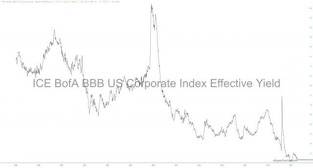 ICE BOFA BBB US Corporate Index Effective Yield