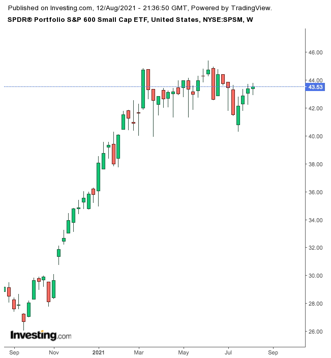 SPSM Weekly Chart.