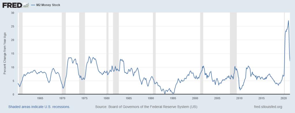 M2 Level Of Money Supply