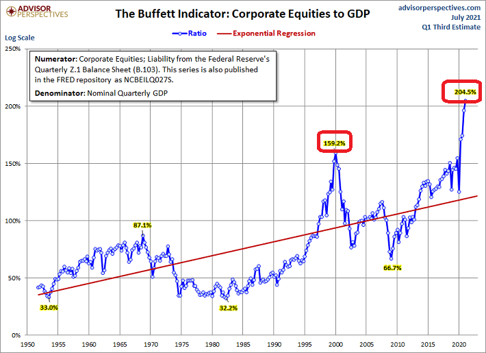 Corporate Equities To GDP Chart