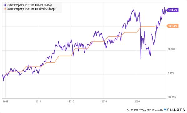 ESS-Price Dividend Chart