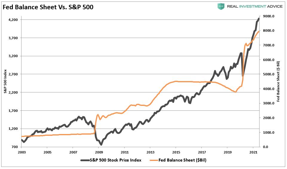 Fed Balance Sheet Vs S&P 500