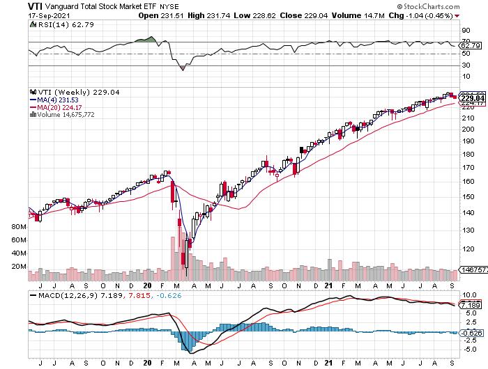 VTI Weekly Chart