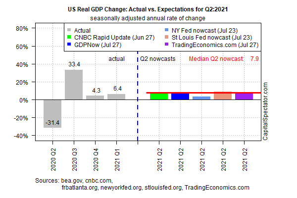 US Real GDP Change