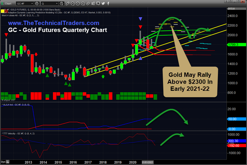 Gold Futures Quaterly Chart