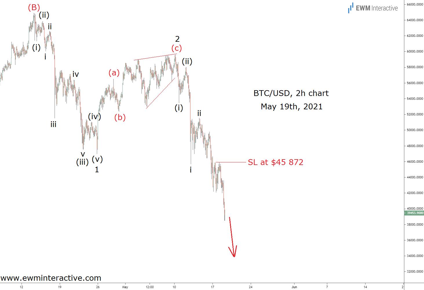 BTC/USD 2-Hr Chart - May 19th, 2021