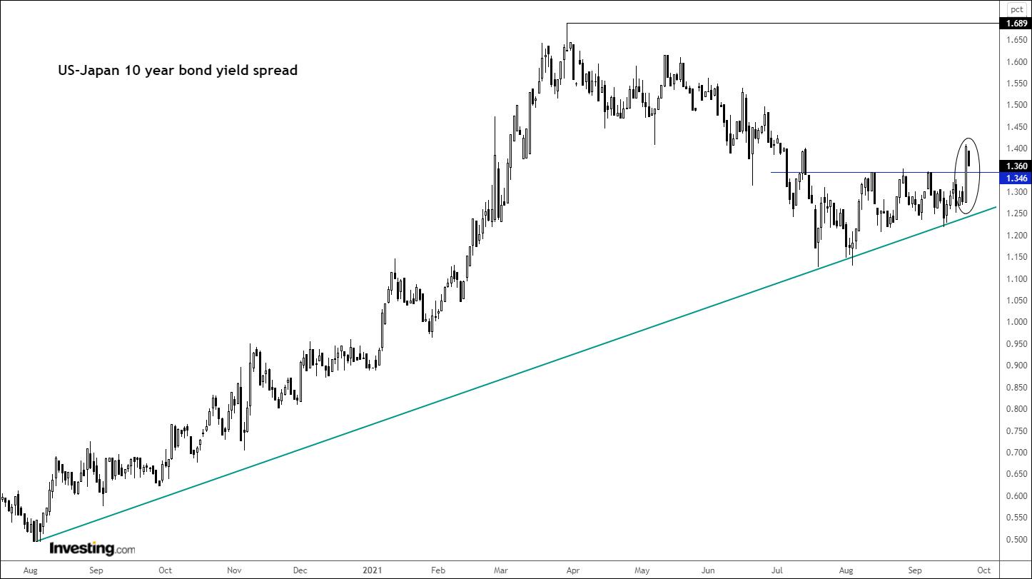 US-Japan 10-Year Yield Spread