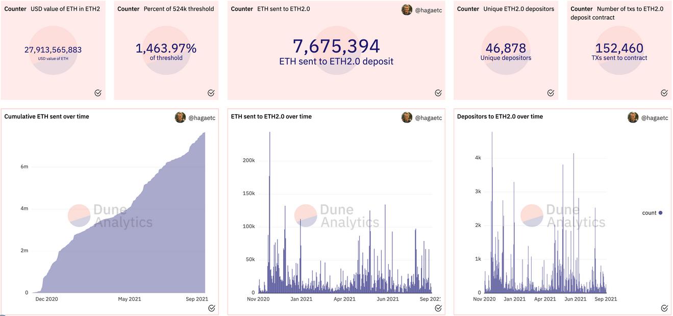 Ethereum's Circulating Supply