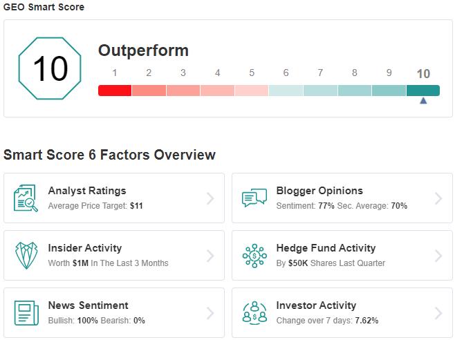 GEO Smart Score