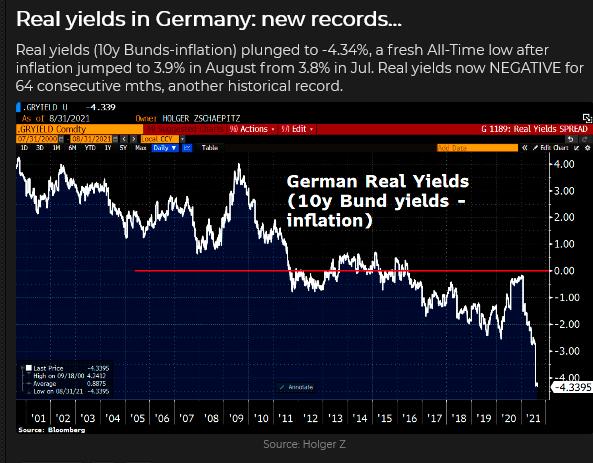 German Real Yields Chart