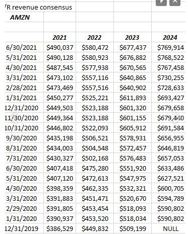 AMZN Revenue Revisions
