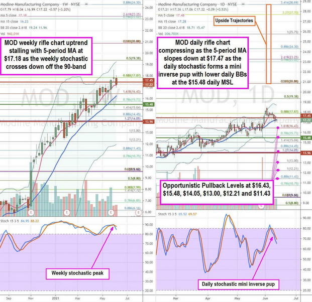 Modine Stock Chart
