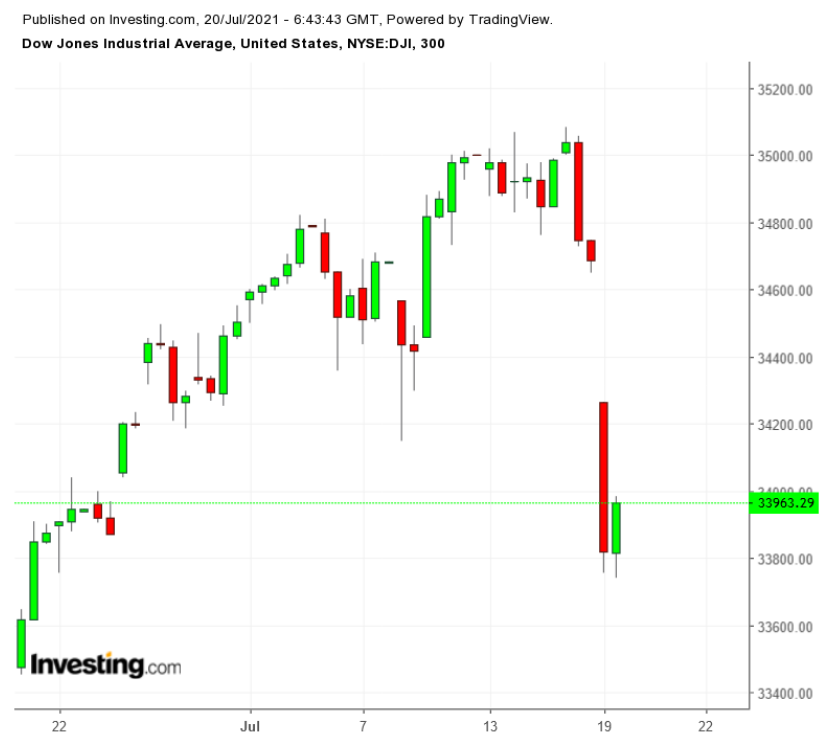 Dow 60-Minute Chart
