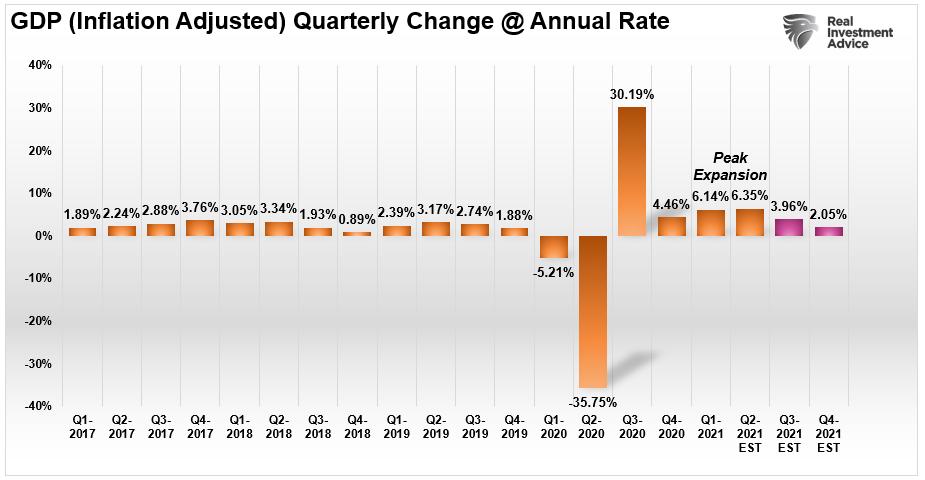 GDP Media Version Projection