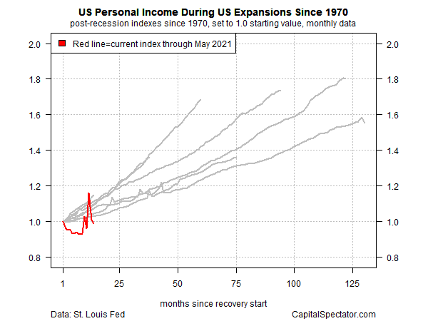 US Personal Income Since 1970