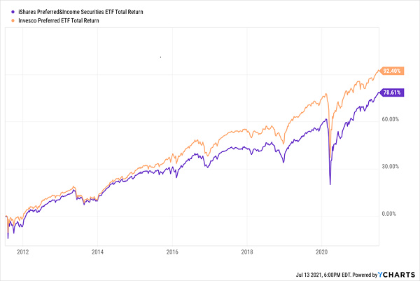 PGX-PFF-Total-Returns Chart